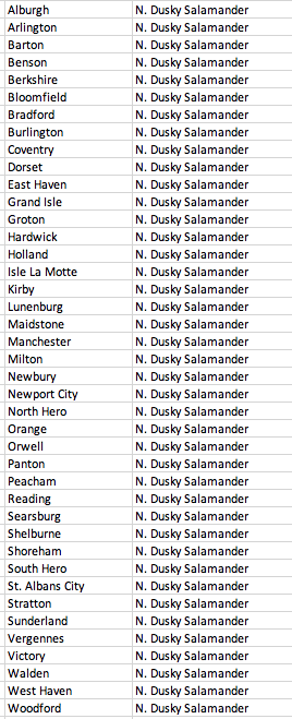 List of Vermont towns where a Northern Dusky Salamander should be (2019)