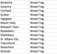 List of Vermont towns where we need documentation of Wood Frogs(2019)